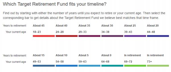 Vanguard Target Date Funds Retirement Timeline