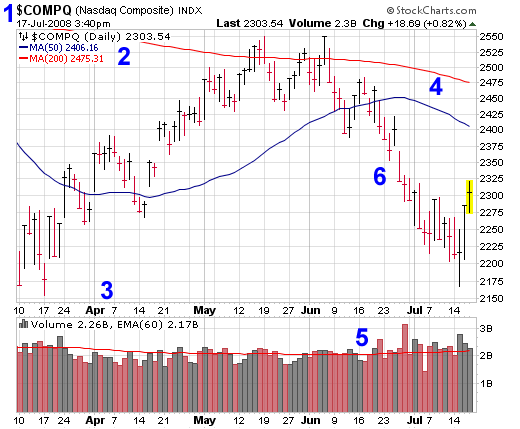 How to Read Stock Charts using $COMPQ (NASDAQ Composite) as an Example