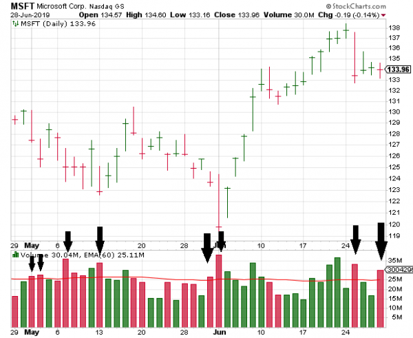 Distribution Stock Chart for MSFT (Microsoft) Example