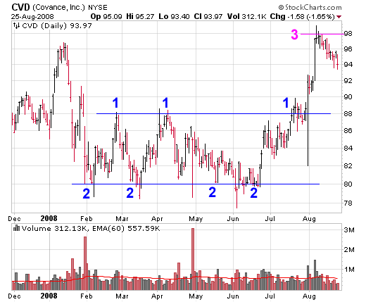 Support and Resistance Stock Chart, CVD (Covance, Inc) Example