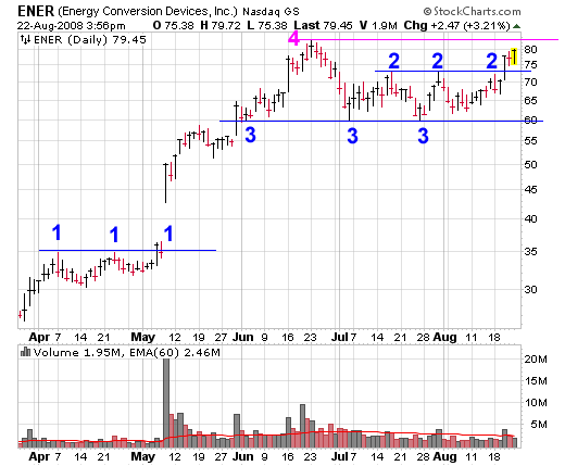 Support and Resistance Stock Chart for ENER (Energy Conversion Devices, Inc.)