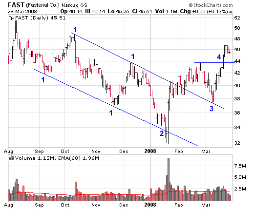 Descending Channel Chart for FAST (Fastenal)