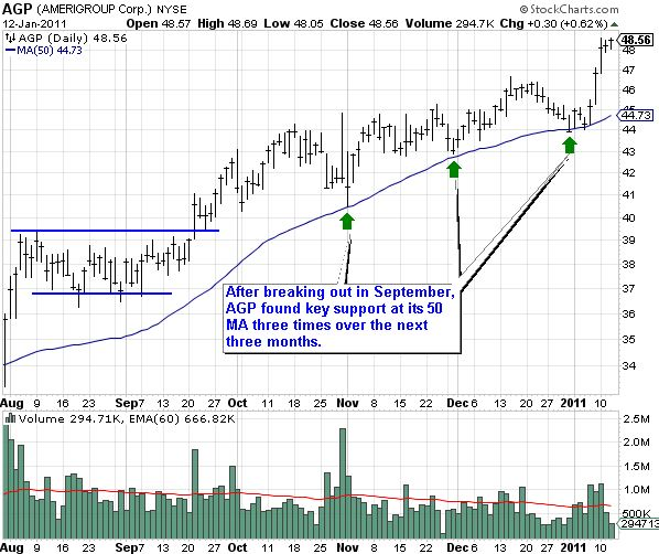 AGP (Amerigroup Corp.) Support Chart Showing 50 DMA