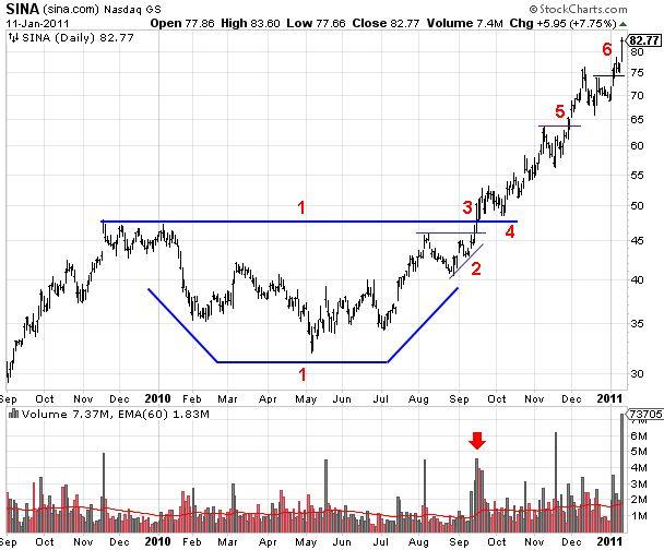 SINA (sina.com) Base and Breakout Chart Pattern