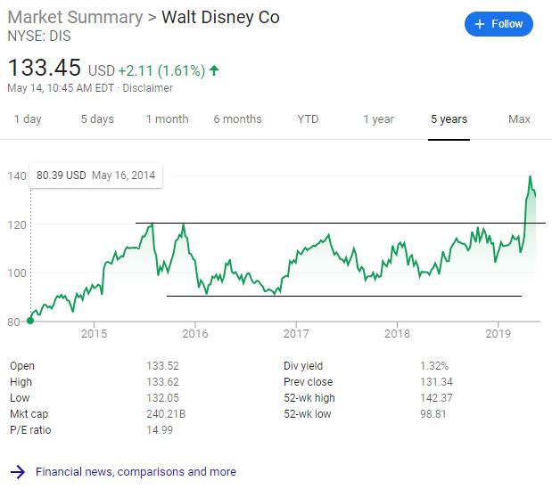 DIS (Walt Disney Co) Four Year Base Breakout Chart