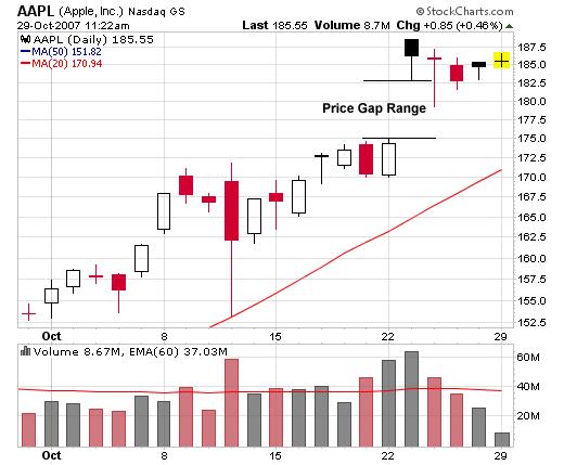 AAPL (Apple, Inc) Price Gap Chart