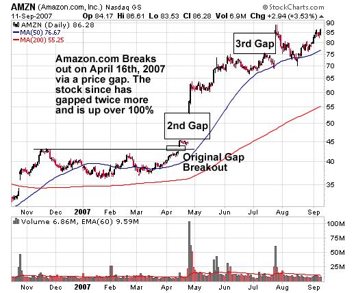 AMZN (Amazon.com, Inc) Stock Chart Showing Original Gap Breakout with Second Gap and Third Gap