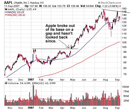 AAPL (Apple, Inc) April 2017 Breakout Gap Example