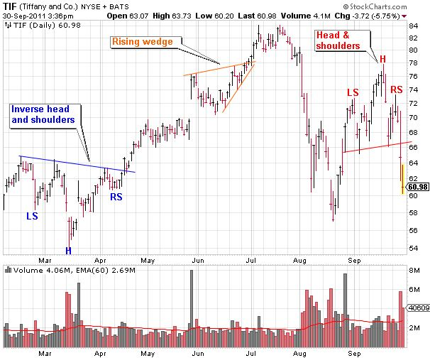 TIF (Tiffany and Co.) Stock Chart Showing Head and Shoulders Setups and a Wedge