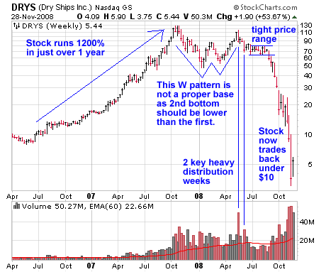 DRYS (Dry Ships Inc.) Stock Chart Rise and Fall