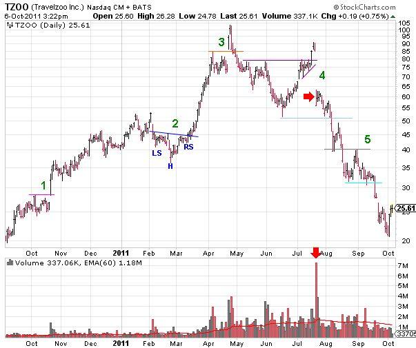 TZOO (Travelzoo, Inc) Rise and Fall Stock Chart