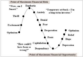 Stock Market Psychology Chart Showing Investor Stages Emotions