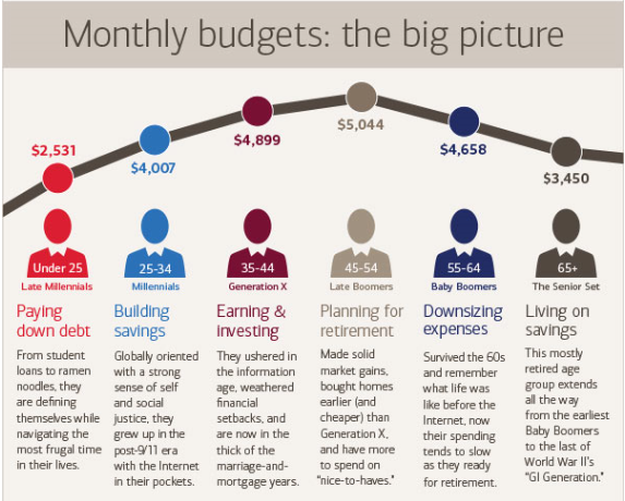 Monthly Budgets by Generation Infographic from Bank of America