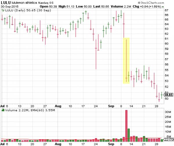 LULU (Lululemon Athletica) Stock Chart Showing -16.41% Next Day Drop