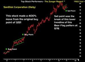 Dan Zanger SNDK (SanDisk) Stock Pick Example