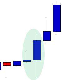 Bullish Engulfment Candlestick Pattern