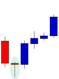 Hammer Reversal Candlestick Pattern Example
