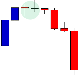 Doji Candlestick Pattern Example
