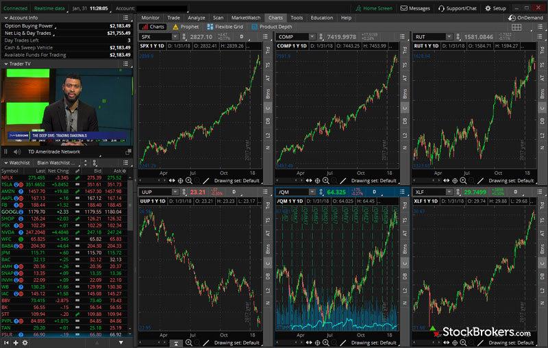 TD Ameritrade thinkorswim Trading Platform Screenshot