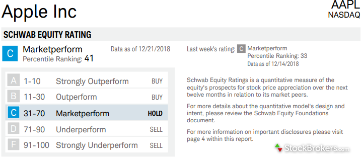 Schwab Equity Rating Summary for Apple