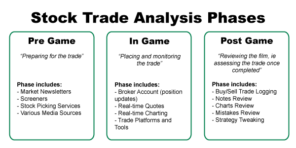 STTG Trade Analysis Phases