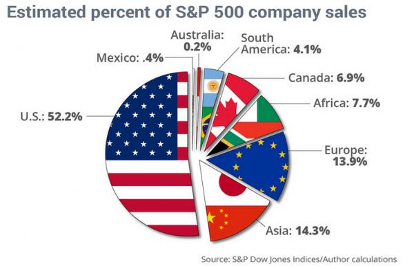 S&P 500 Company Sales Worldwide Pie Chart