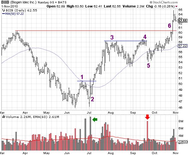 BIIB (Biogen) Breakout with Seven Month Cup and Handle Base