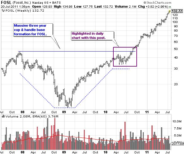 FOSL (Fossil, Inc) Weekly Stock Chart from 2007 to 2011 Showing a Multi-Year Cup and Handle Setup