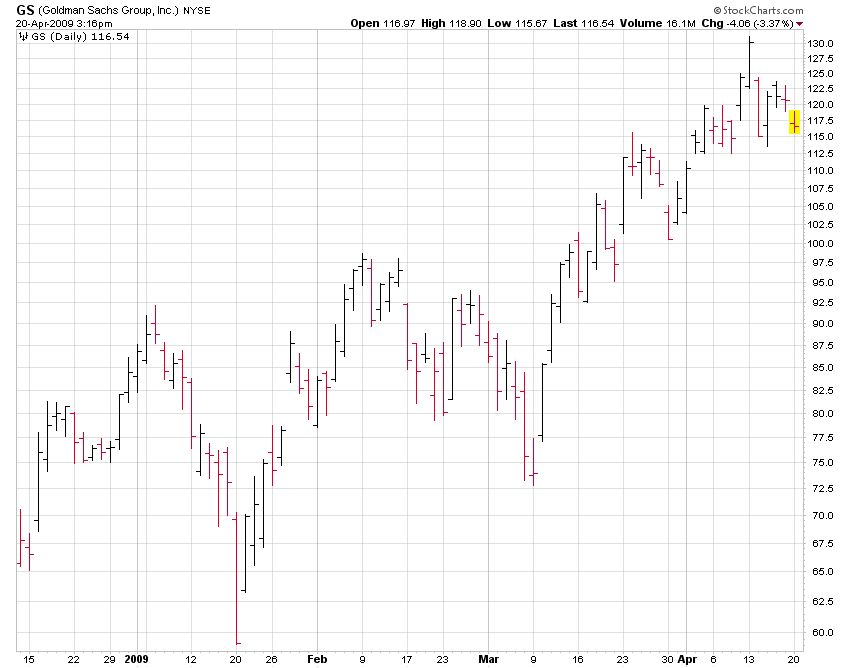 Daily Bar Graph Stock Chart for GS (Goldman Sachs)