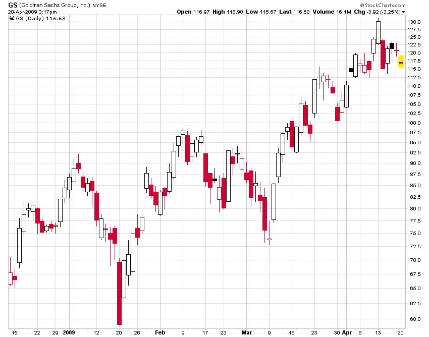 Candlestick Chart for GS, Including Shadow and Real Body for GS (Goldman Sachs)