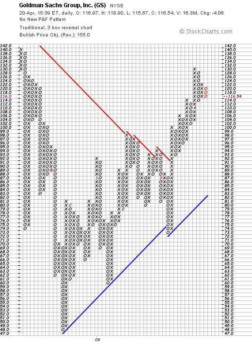Point and Figure Chart for Price for GS (Goldman Sachs)