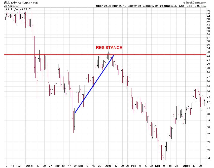 Resistance Chart for ALL (Allstate Corp)