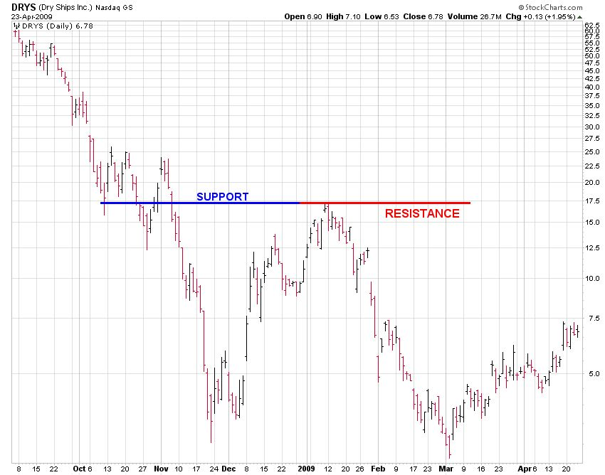 Reading Stock Charts using DRYS (Dryships) Changing from Support to Resistance as an Example