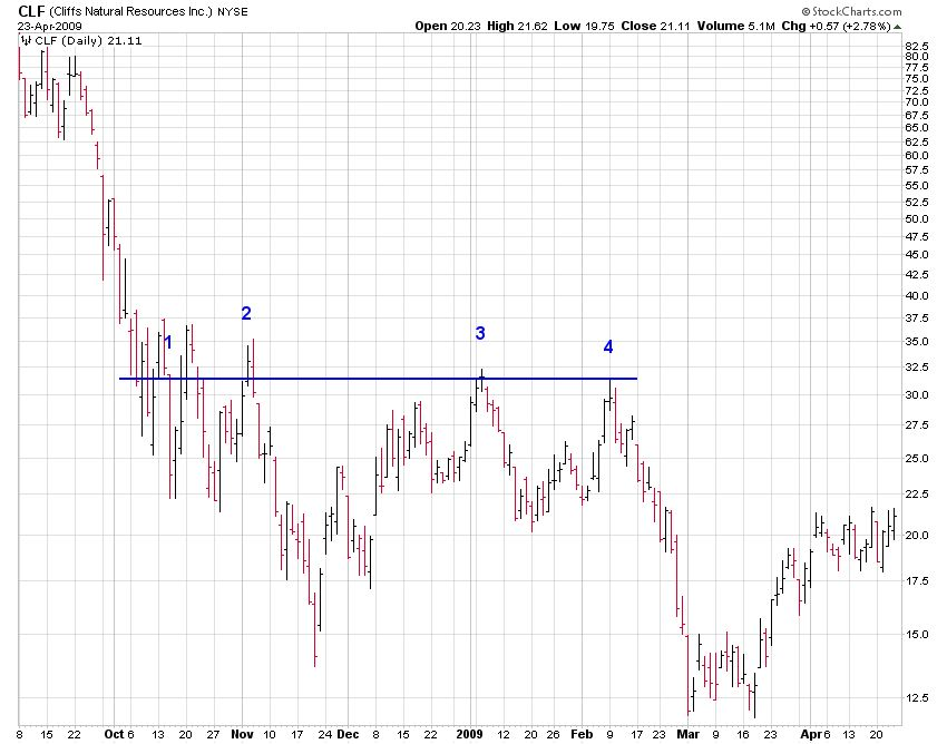 Resistance Chart showing CLF (Cliff Natural Resources, Inc) Seeing Resistance at $32.50 for Four Months