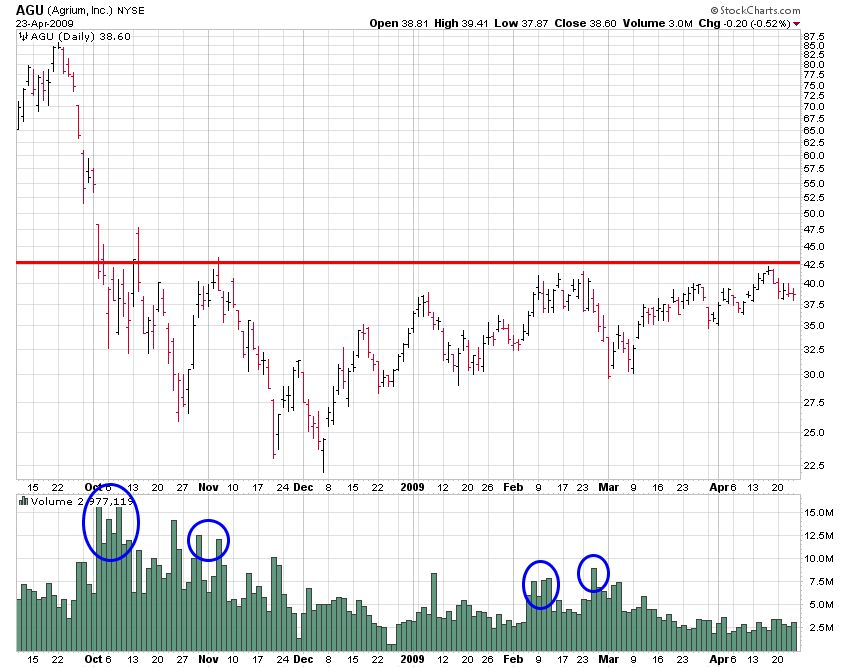 AGU (Agrium, Inc) Resistance Chart Showing Resistance with Volume