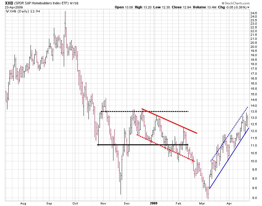 XHB (S&P Homebuilders Index ETF) Chart Showing Parallel, Down, and Up Channels