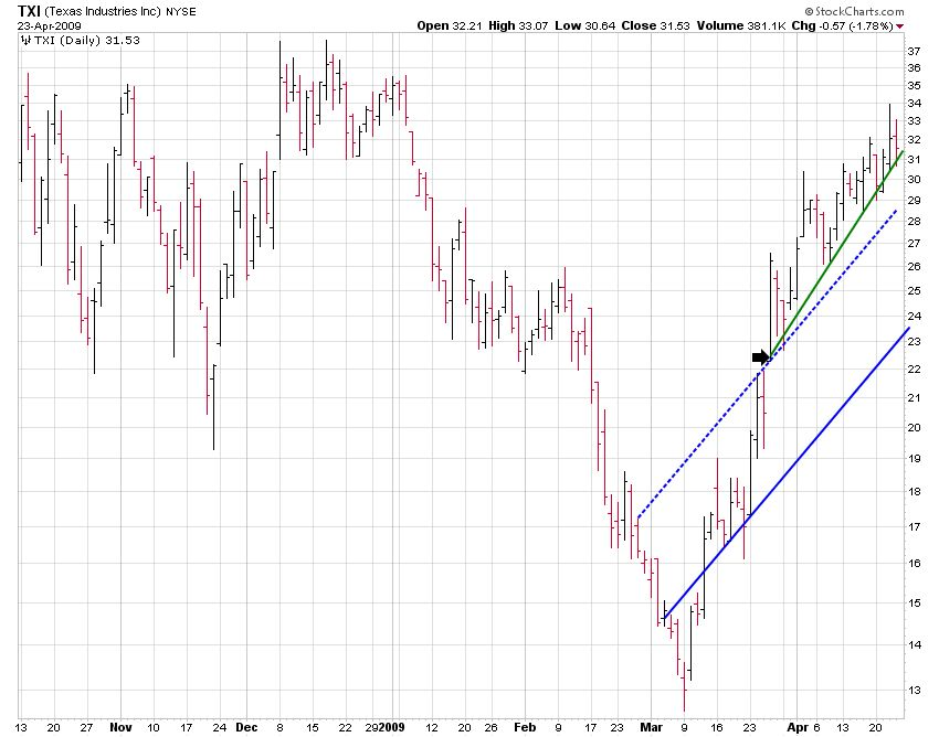 TXI (Texas Industries, Inc) Channel Breakout Chart
