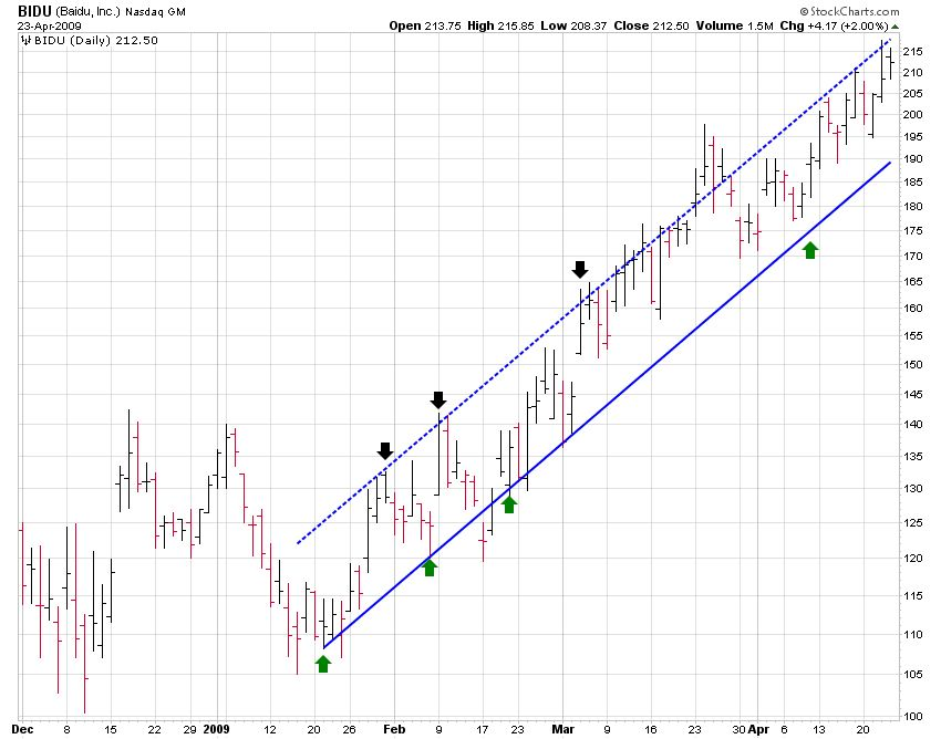 BIDU (Baidu, Inc) Channel Trading Chart