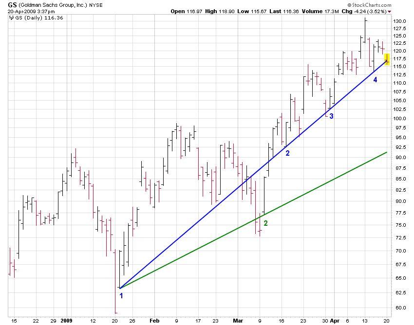GS (Goldman Sachs) Stock Trends Chart