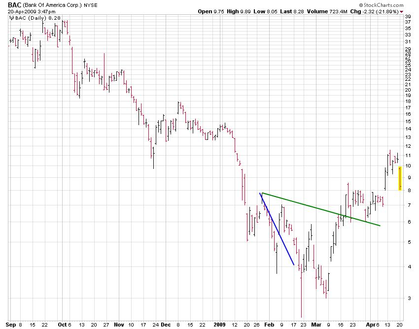 BAC (Bank of America Corp.) Slope Trend Chart