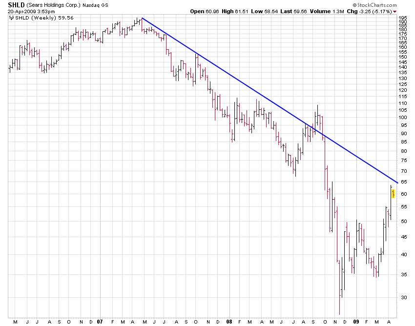 SHLD (Sears Holdings Corp.) Stock Analysis Chart Showing a Downtrend for Two Years