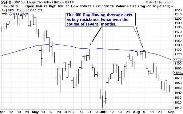 $SPX (S&P 500 Large Cap Index) 100 Moving Average Resistance Example
