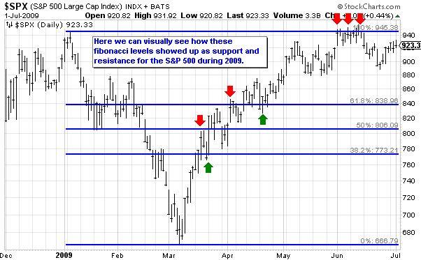 Fibonacci Support Resistance Example for $SPX (S&P 500 Large Cap Index)