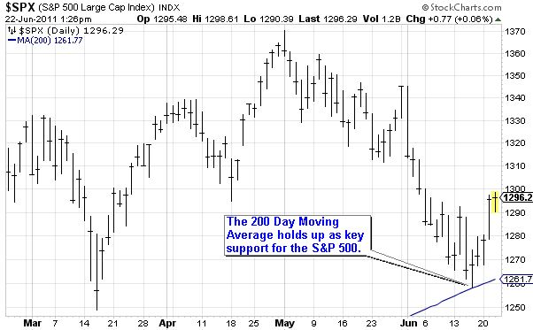 200 DMA Support Example for $SPX (S&P 500 Large Cap Index)