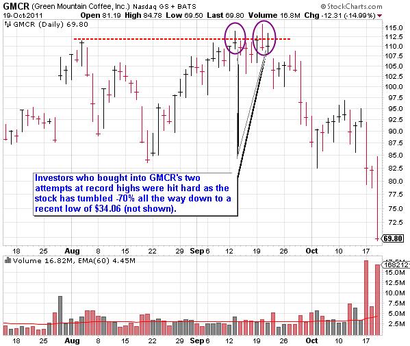 GMCR (Green Mountain Coffee, Inc) Bull Trap Stock Chart