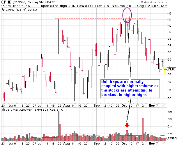 CPHD (Cepheid) Bull Trap Coupled with Higher Volume Example