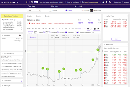 Power E*TRADE trading journal