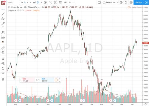 TradingView stock chart