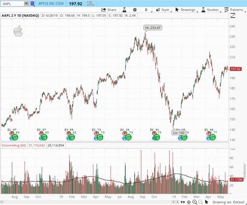 TD Ameritrade stock chart