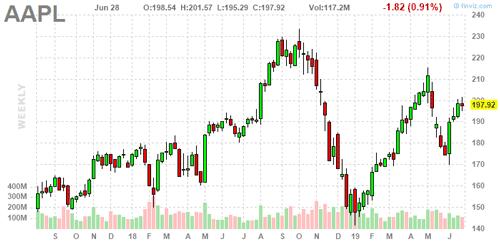 FINVIZ stock chart